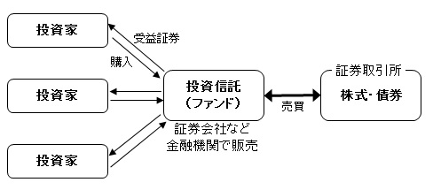 投資信託図