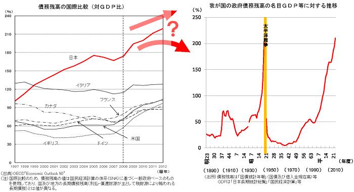日本の財政