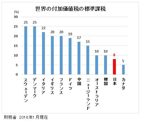 世界の消費税の税率