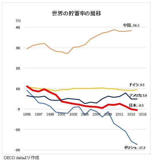 家計貯蓄率の推移