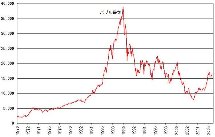 日本のバブル景気